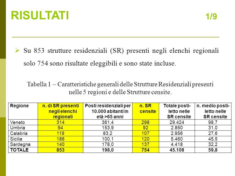 RISULTATI 1/9 Su 853 strutture residenziali (SR) presenti negli elenchi regionali solo 754 sono risultate eleggibili e sono state incluse.