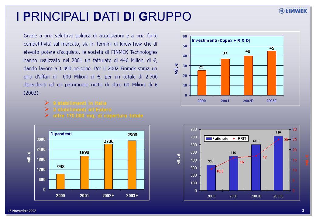 27 Settembre 2002 2 15 Novembre 2002 I PRINCIPALI DATI DI GRUPPO Mil.