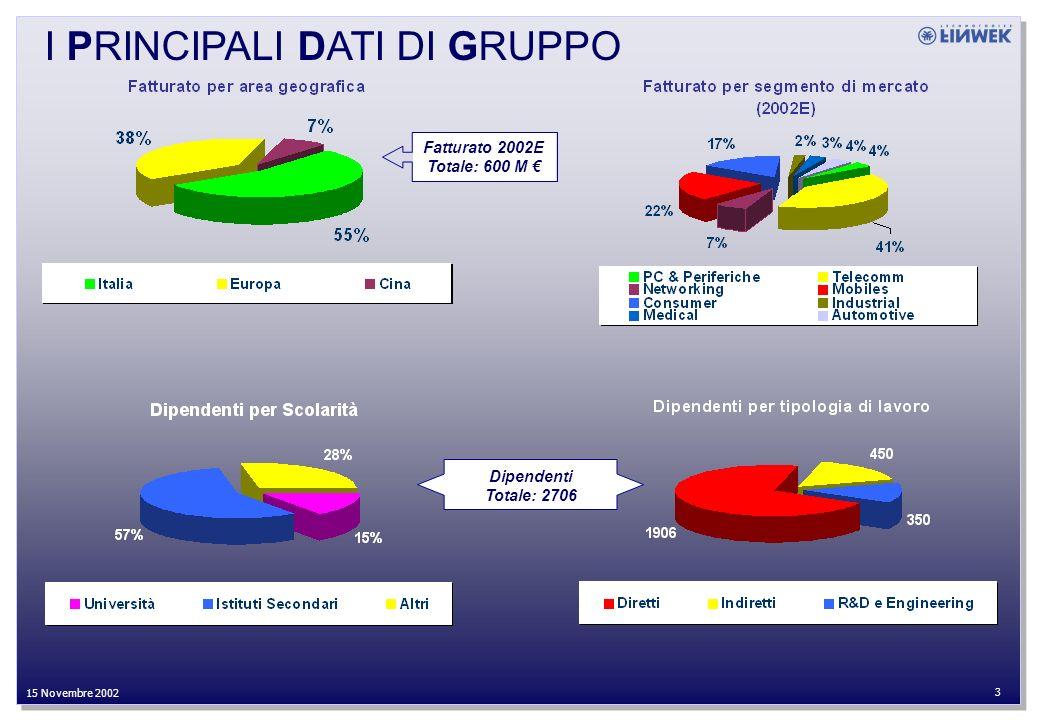 27 Settembre 2002 3 15 Novembre 2002 I PRINCIPALI DATI DI GRUPPO Dipendenti Totale: 2706 Fatturato 2002E Totale: 600 M
