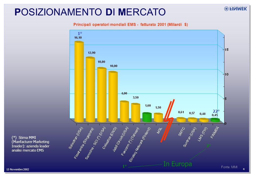 27 Settembre 2002 4 15 Novembre 2002 Fonte: MMI (*) Stima MMI (Manfacturer Marketing Insider): azienda leader analisi mercato EMS 22° Principali operatori mondiali EMS - fatturato 2001 (Miliardi $) POSIZIONAMENTO DI MERCATO 1° 2° In Europa
