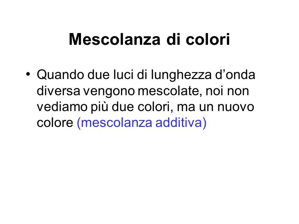 Mescolanza di colori Quando due luci di lunghezza donda diversa vengono mescolate, noi non vediamo più due colori, ma un nuovo colore (mescolanza addi