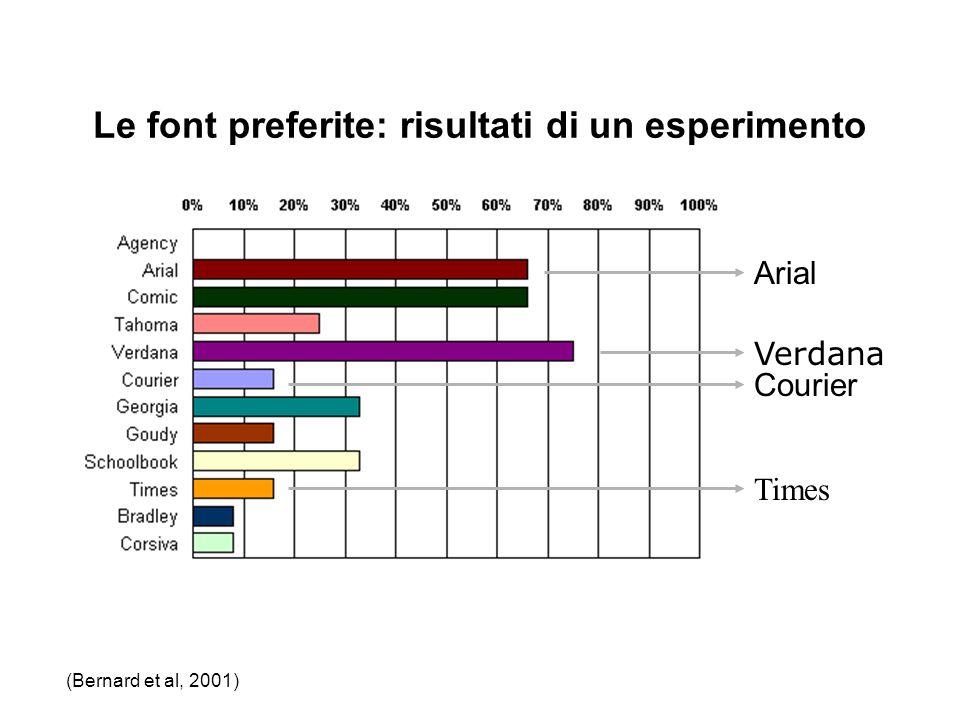 Le font preferite: risultati di un esperimento Verdana Courier Arial Times (Bernard et al, 2001)