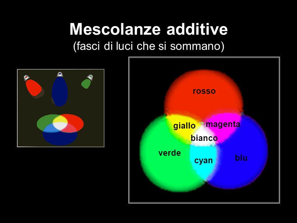 Mescolanze additive (fasci di luci che si sommano) rosso verde blu giallo magenta cyan bianco