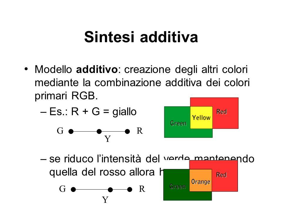 Sintesi additiva Modello additivo: creazione degli altri colori mediante la combinazione additiva dei colori primari RGB. –Es.: R + G = giallo –se rid