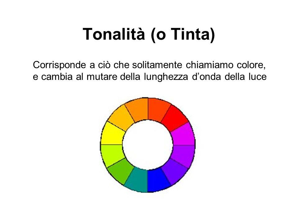 Tonalità (o Tinta) Corrisponde a ciò che solitamente chiamiamo colore, e cambia al mutare della lunghezza donda della luce