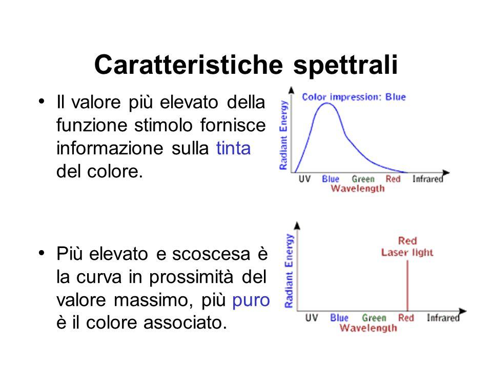 Il valore più elevato della funzione stimolo fornisce informazione sulla tinta del colore. Più elevato e scoscesa è la curva in prossimità del valore