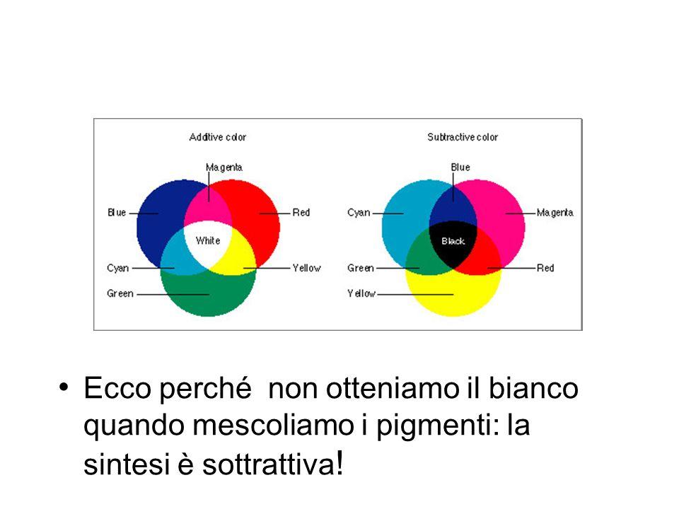 Ecco perché non otteniamo il bianco quando mescoliamo i pigmenti: la sintesi è sottrattiva !