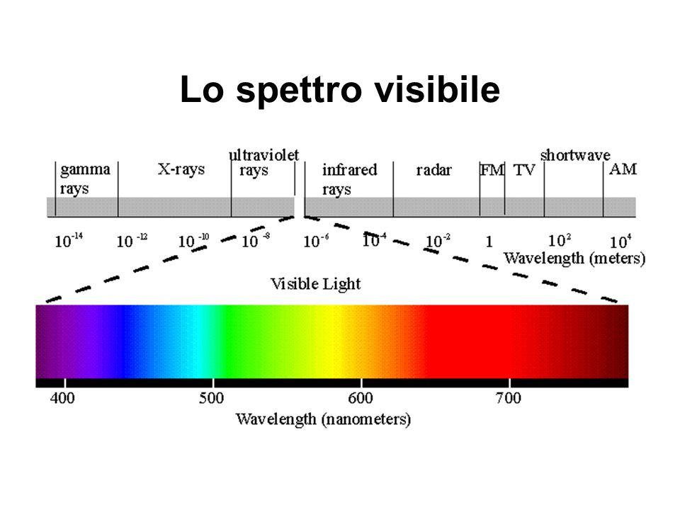 Lo spettro visibile