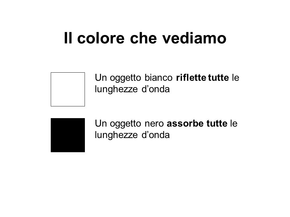 Il colore che vediamo Un oggetto bianco riflette tutte le lunghezze donda Un oggetto nero assorbe tutte le lunghezze donda