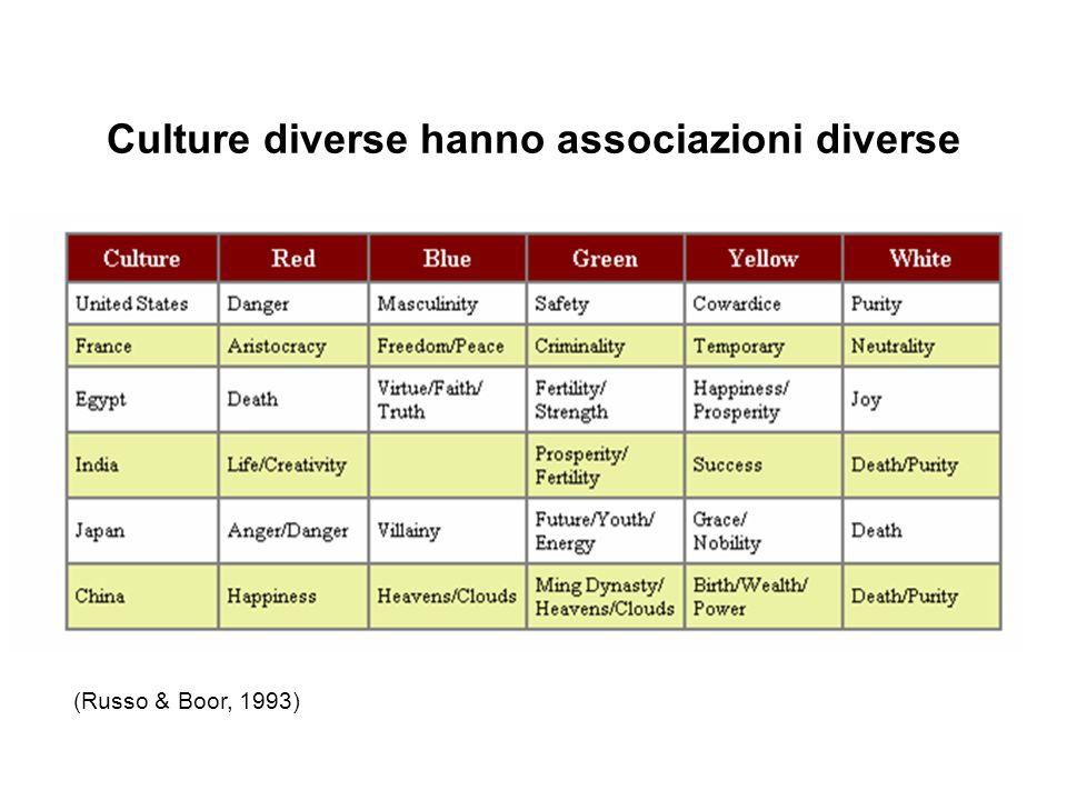 Culture diverse hanno associazioni diverse (Russo & Boor, 1993)