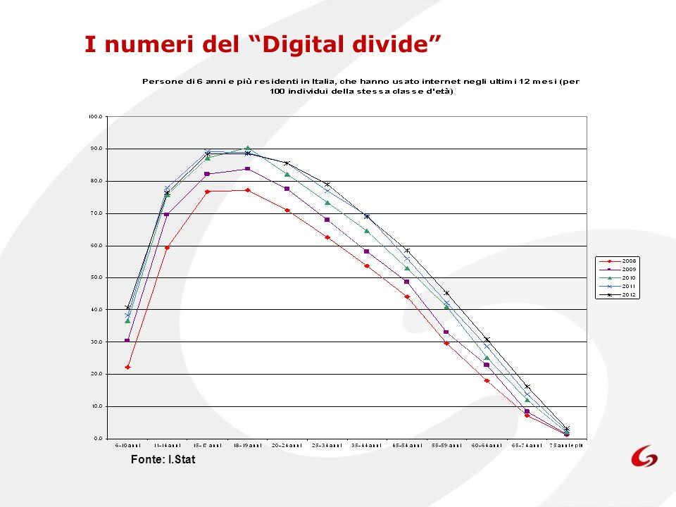 I numeri del Digital divide Fonte: I.Stat