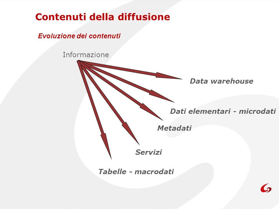 Contenuti della diffusione Evoluzione dei contenuti Informazione Tabelle - macrodati Servizi Metadati Dati elementari - microdati Data warehouse