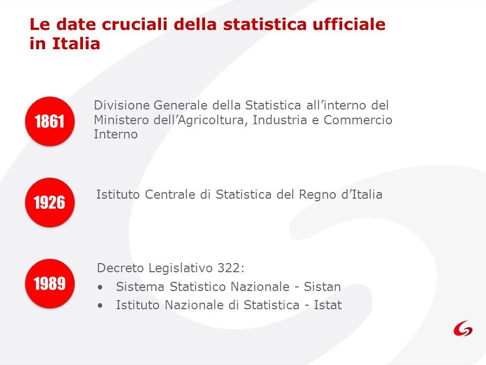 Le date cruciali della statistica ufficiale in Italia 1861 Divisione Generale della Statistica allinterno del Ministero dellAgricoltura, Industria e C