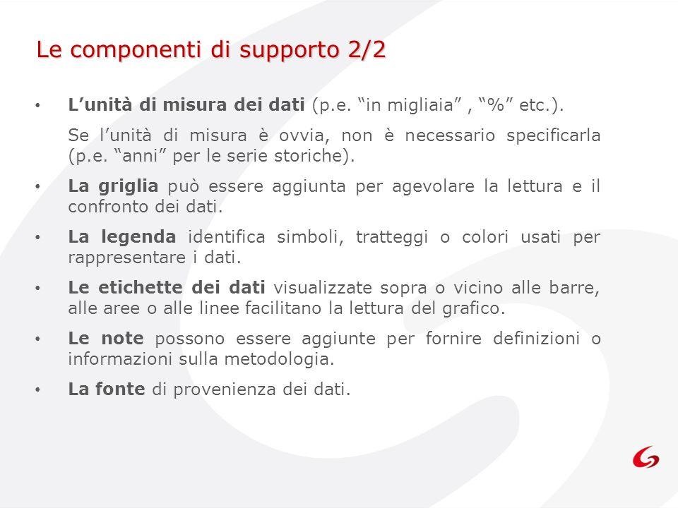 Le componenti di supporto 2/2 Lunità di misura dei dati (p.e. in migliaia, % etc.). Se lunità di misura è ovvia, non è necessario specificarla (p.e. a