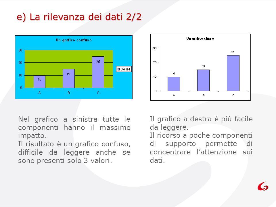 e) La rilevanza dei dati 2/2 Il grafico a destra è più facile da leggere. Il ricorso a poche componenti di supporto permette di concentrare lattenzion