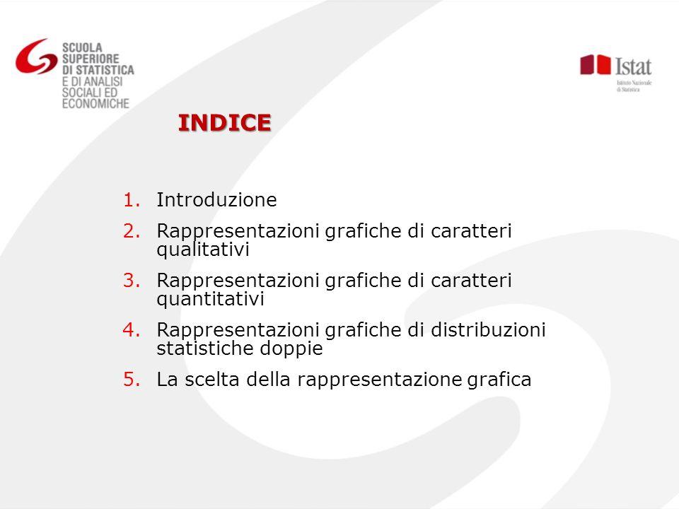 1.Introduzione 2.Rappresentazioni grafiche di caratteri qualitativi 3.Rappresentazioni grafiche di caratteri quantitativi 4.Rappresentazioni grafiche