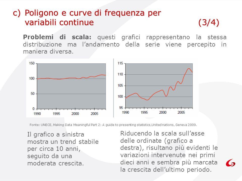Problemi di scala: questi grafici rappresentano la stessa distribuzione ma landamento della serie viene percepito in maniera diversa. Fonte: UNECE, Ma
