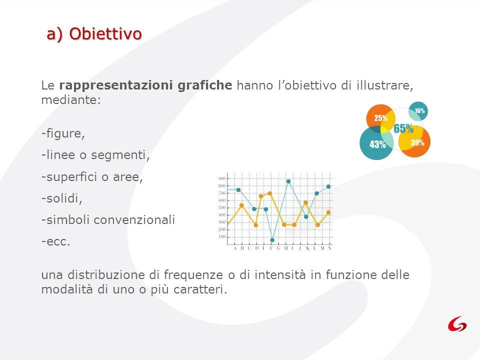 Le rappresentazioni grafiche hanno lobiettivo di illustrare, mediante: -figure, -linee o segmenti, -superfici o aree, -solidi, -simboli convenzionali
