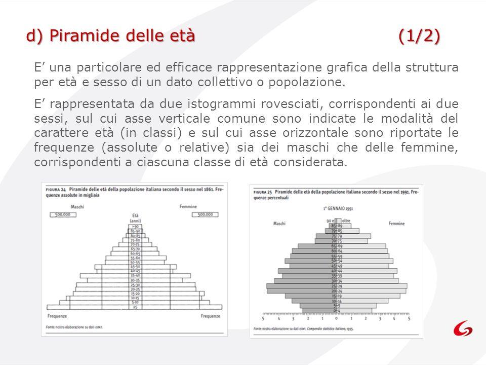 E una particolare ed efficace rappresentazione grafica della struttura per età e sesso di un dato collettivo o popolazione. E rappresentata da due ist