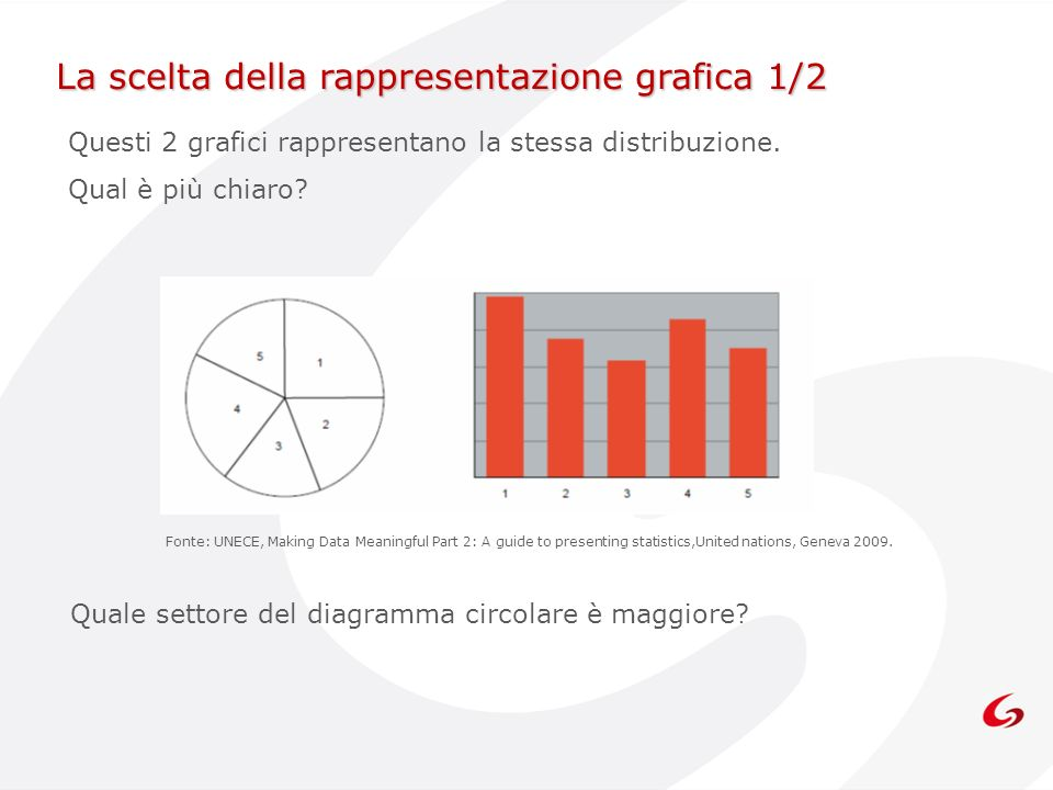 La scelta della rappresentazione grafica 1/2 Questi 2 grafici rappresentano la stessa distribuzione. Qual è più chiaro? Fonte: UNECE, Making Data Mean