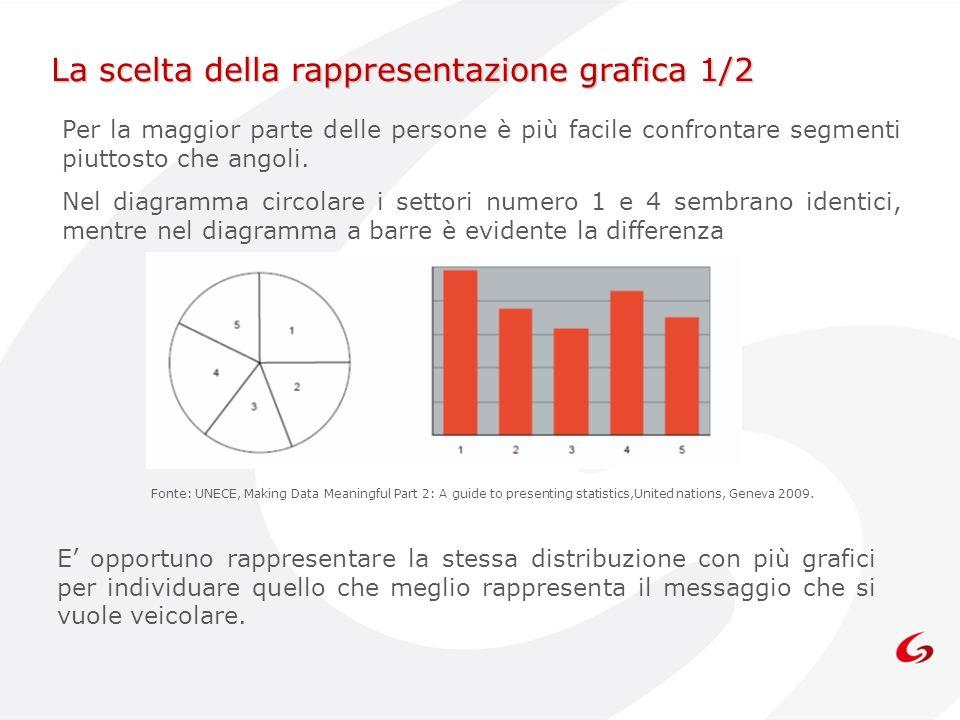 La scelta della rappresentazione grafica 1/2 Per la maggior parte delle persone è più facile confrontare segmenti piuttosto che angoli. Nel diagramma