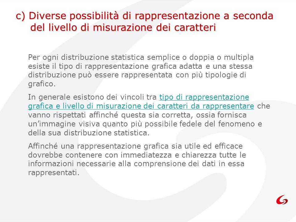 Per ogni distribuzione statistica semplice o doppia o multipla esiste il tipo di rappresentazione grafica adatta e una stessa distribuzione può essere