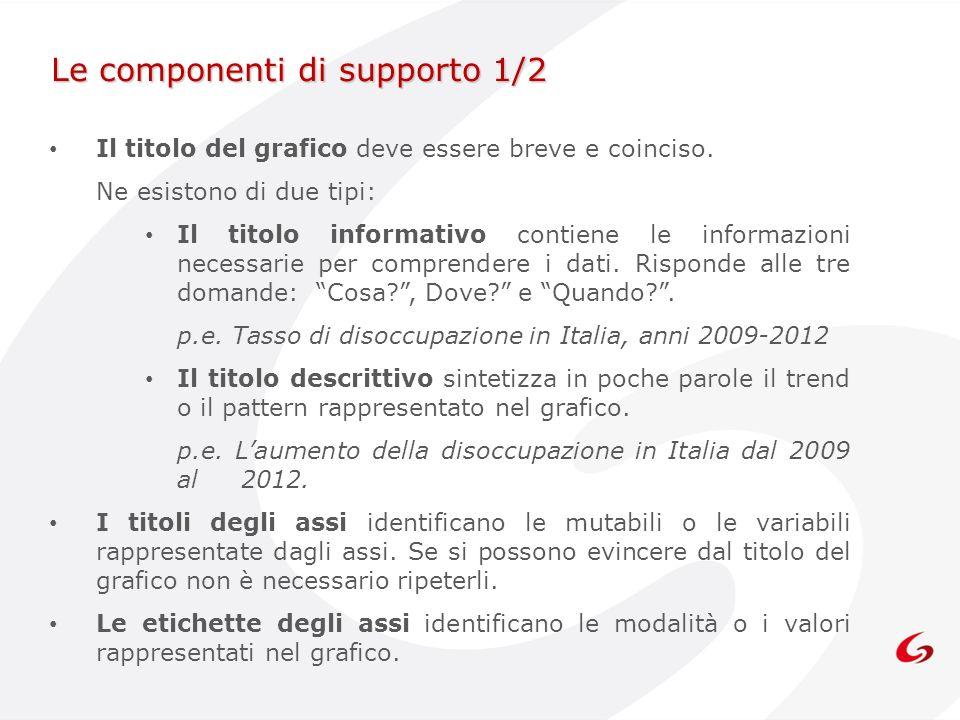 Le componenti di supporto 1/2 Il titolo del grafico deve essere breve e coinciso. Ne esistono di due tipi: Il titolo informativo contiene le informazi