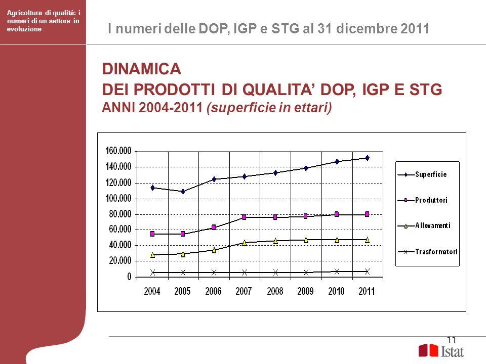 11 I numeri delle DOP, IGP e STG al 31 dicembre 2011 Agricoltura di qualità: i numeri di un settore in evoluzione DINAMICA DEI PRODOTTI DI QUALITA DOP