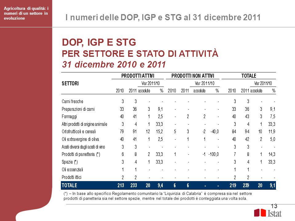 13 I numeri delle DOP, IGP e STG al 31 dicembre 2011 Agricoltura di qualità: i numeri di un settore in evoluzione DOP, IGP E STG PER SETTORE E STATO D