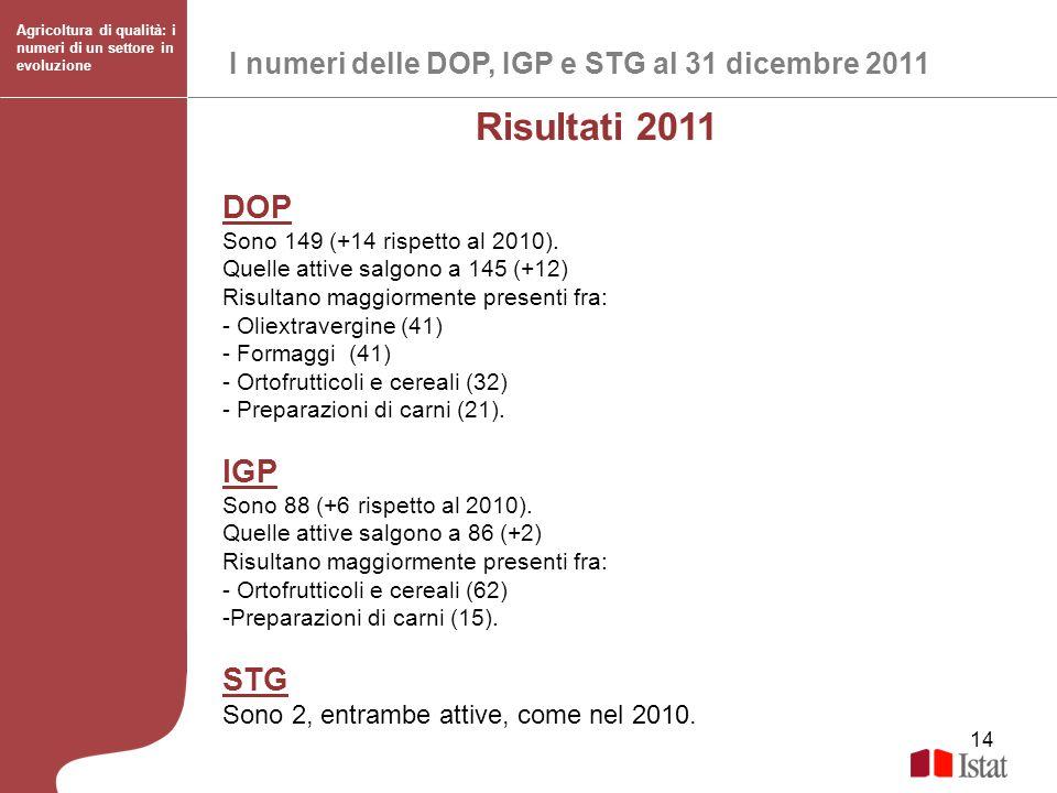 14 I numeri delle DOP, IGP e STG al 31 dicembre 2011 Agricoltura di qualità: i numeri di un settore in evoluzione Risultati 2011 DOP Sono 149 (+14 ris