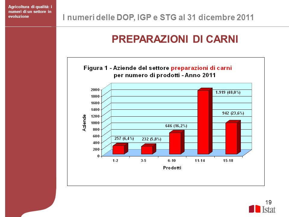 19 I numeri delle DOP, IGP e STG al 31 dicembre 2011 Agricoltura di qualità: i numeri di un settore in evoluzione PREPARAZIONI DI CARNI