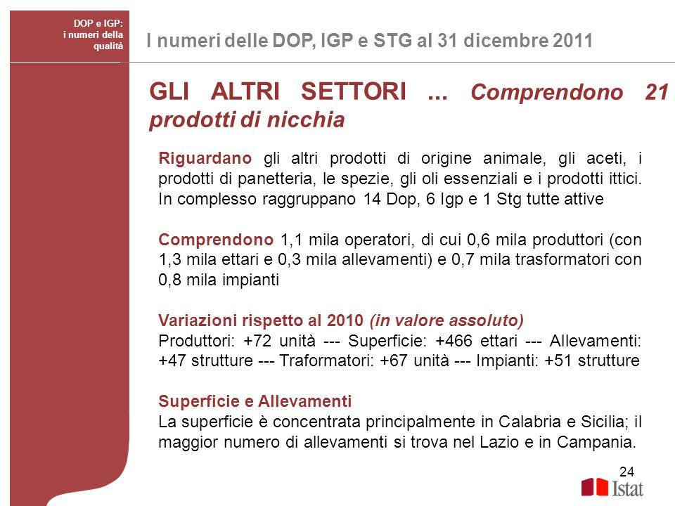 24 I numeri delle DOP, IGP e STG al 31 dicembre 2011 DOP e IGP: i numeri della qualità GLI ALTRI SETTORI... Comprendono 21 prodotti di nicchia Riguard