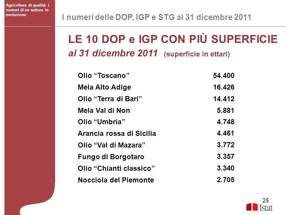 25 I numeri delle DOP, IGP e STG al 31 dicembre 2011 Agricoltura di qualità: i numeri di un settore in evoluzione LE 10 DOP e IGP CON PIÙ SUPERFICIE a