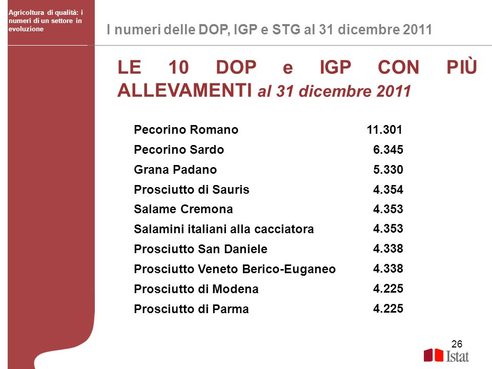 26 I numeri delle DOP, IGP e STG al 31 dicembre 2011 Agricoltura di qualità: i numeri di un settore in evoluzione LE 10 DOP e IGP CON PIÙ ALLEVAMENTI