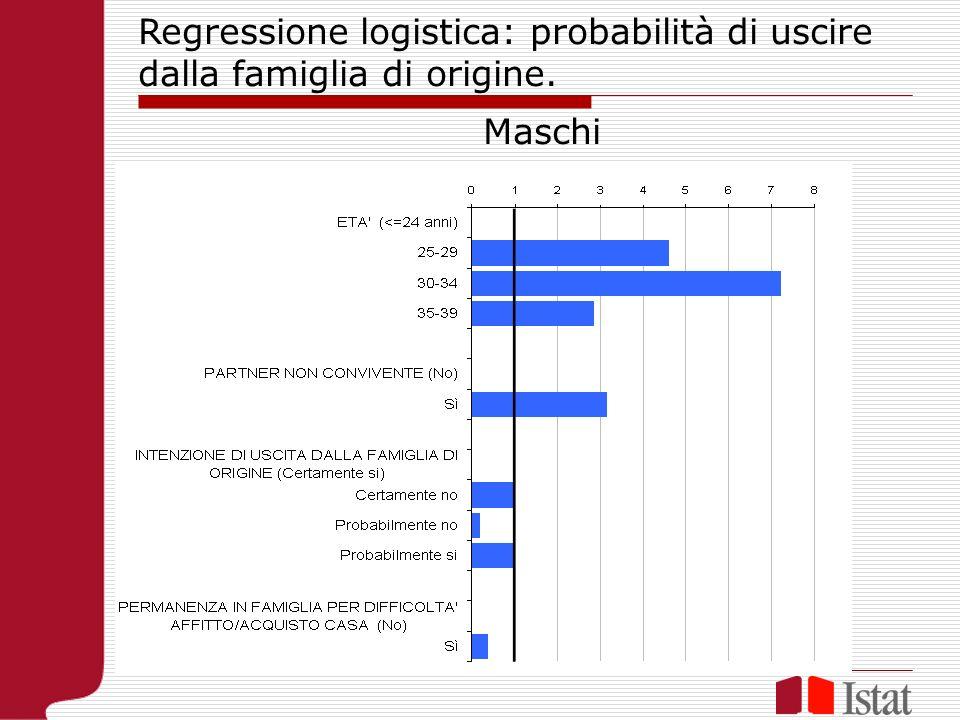 Regressione logistica: probabilità di uscire dalla famiglia di origine. Maschi
