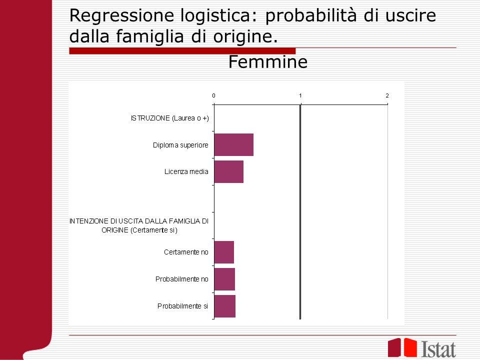 Regressione logistica: probabilità di uscire dalla famiglia di origine. Femmine