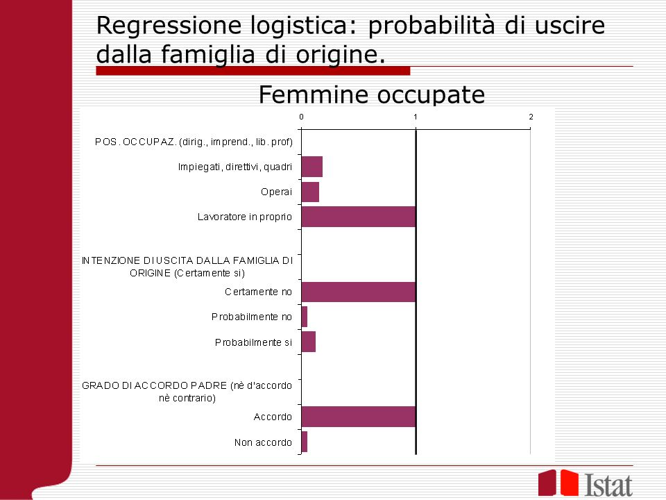 Regressione logistica: probabilità di uscire dalla famiglia di origine. Femmine occupate