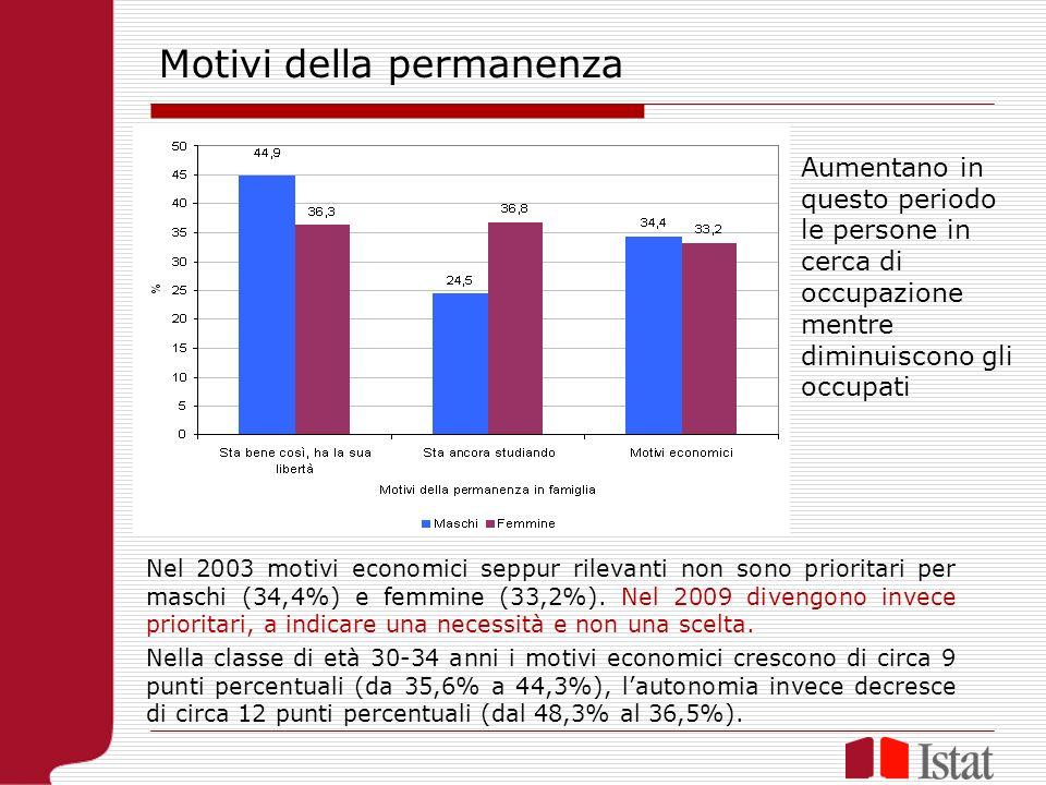 Nel 2003 motivi economici seppur rilevanti non sono prioritari per maschi (34,4%) e femmine (33,2%).