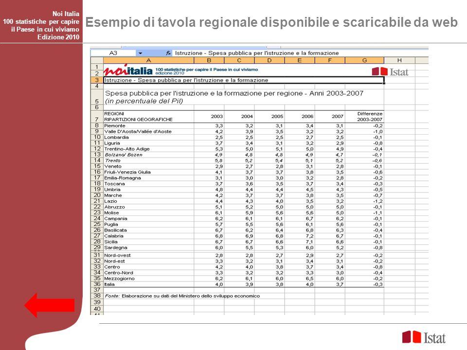 Esempio di tavola regionale disponibile e scaricabile da web Noi Italia 100 statistiche per capire il Paese in cui viviamo Edizione 2010