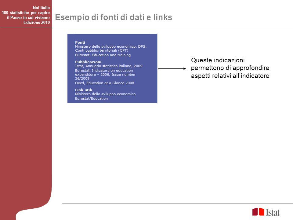 Queste indicazioni permettono di approfondire aspetti relativi allindicatore Esempio di fonti di dati e links Noi Italia 100 statistiche per capire il