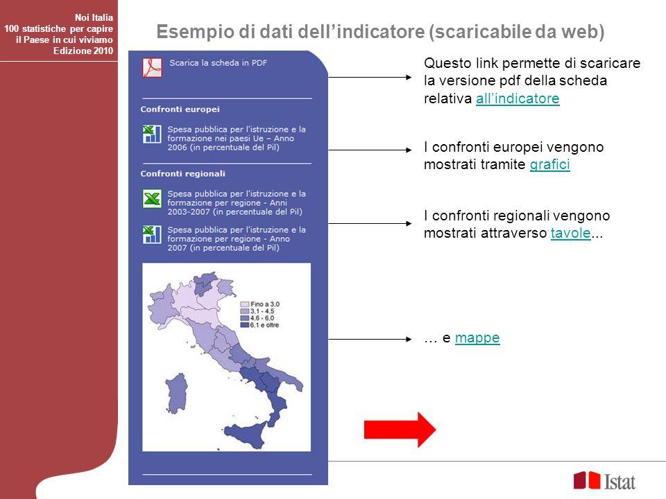 Esempio di dati dellindicatore (scaricabile da web) Questo link permette di scaricare la versione pdf della scheda relativa allindicatoreallindicatore