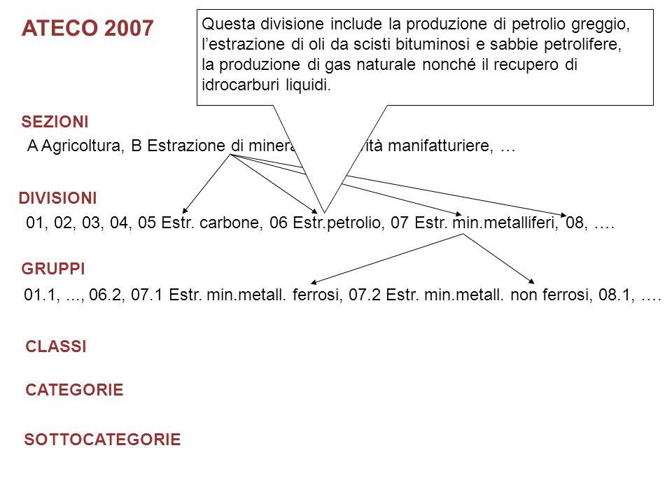 SEZIONI DIVISIONI GRUPPI CLASSI CATEGORIE SOTTOCATEGORIE ATECO 2007 A Agricoltura, B Estrazione di minerali, C Attività manifatturiere, … 01, 02, 03, 04, 05 Estr.