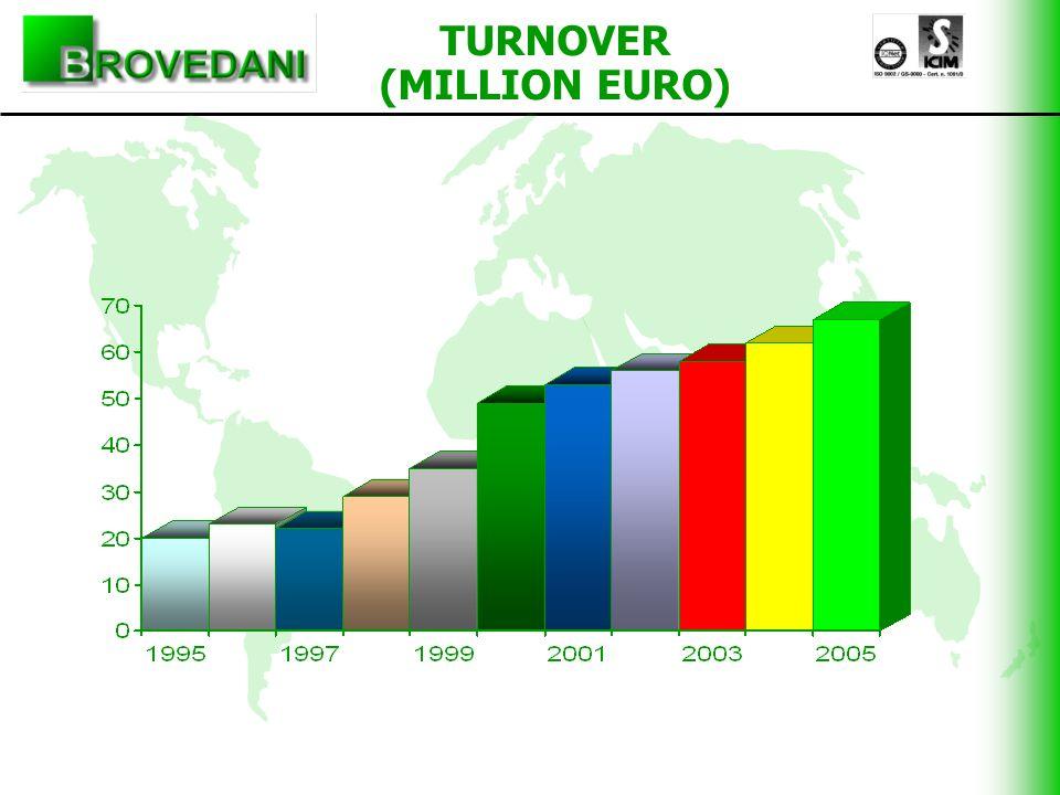 TURNOVER (MILLION EURO)