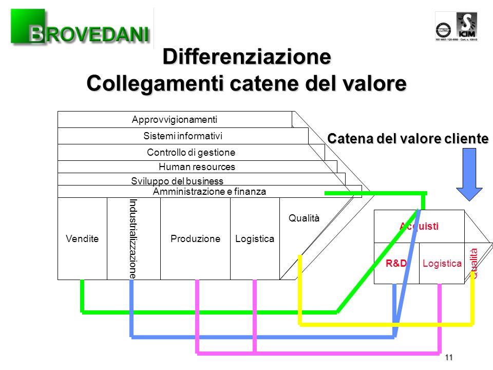11 Amministrazione e finanza Human resources Controllo di gestione Sistemi informativi Approvvigionamenti Differenziazione Collegamenti catene del val
