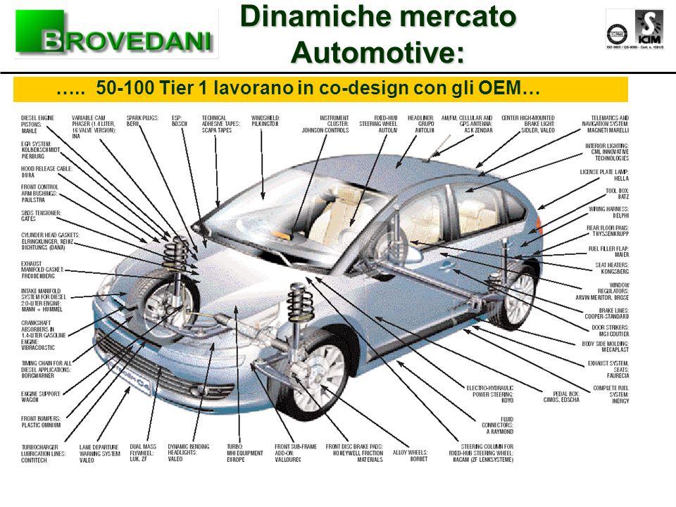 ….. 50-100 Tier 1 lavorano in co-design con gli OEM… Dinamiche mercato Automotive: