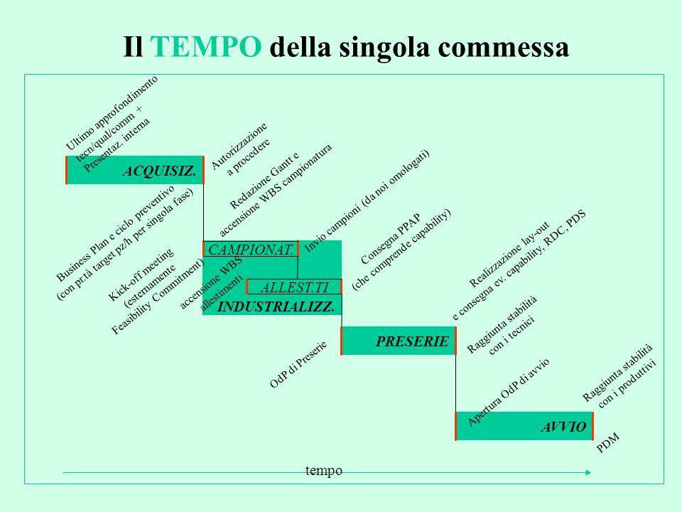 Il TEMPO della singola commessa CAMPIONAT. ACQUISIZ. PRESERIE AVVIO Ultimo approfondimento tecn/qual/comm + Presentaz. interna Autorizzazione a proced