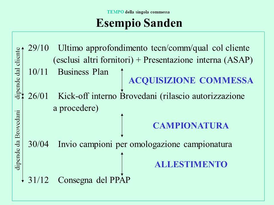 29/10 Ultimo approfondimento tecn/comm/qual col cliente (esclusi altri fornitori) + Presentazione interna (ASAP) 10/11 Business Plan 26/01 Kick-off in