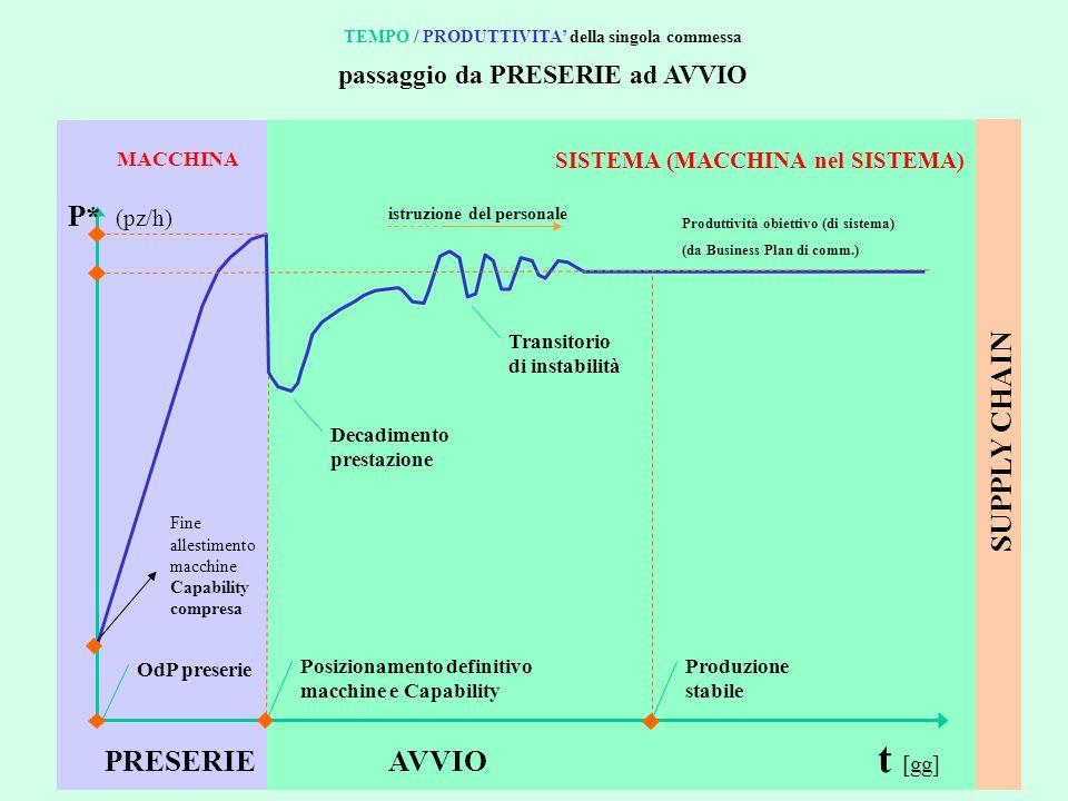 TEMPO / PRODUTTIVITA della singola commessa passaggio da PRESERIE ad AVVIO P* (pz/h) t [gg] PRESERIEAVVIO OdP preserie Posizionamento definitivo macch
