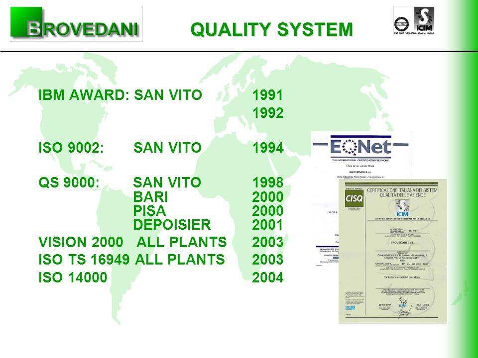 QUALITY SYSTEM 1. IBM AWARD: SAN VITO 1991 2. 1992 3. ISO 9002: SAN VITO 1994 4. QS 9000: SAN VITO 1998 BARI 2000 PISA 2000 DEPOISIER 2001 5. VISION 2