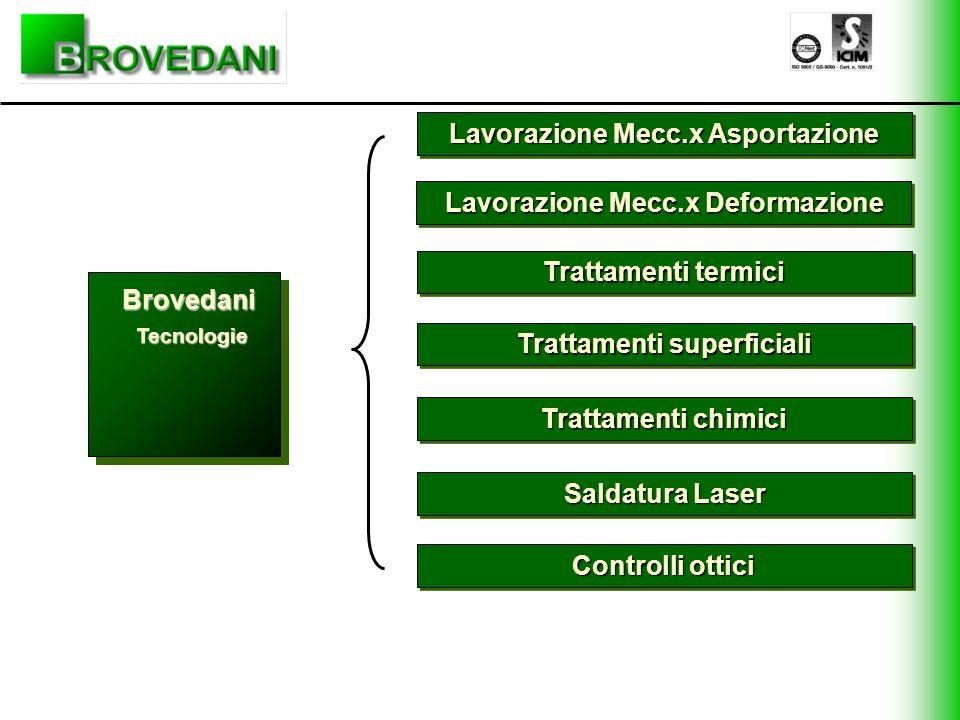 Lavorazione Mecc.x Asportazione Lavorazione Mecc.x Deformazione Trattamenti termici Trattamenti superficiali Trattamenti chimici Saldatura Laser Contr